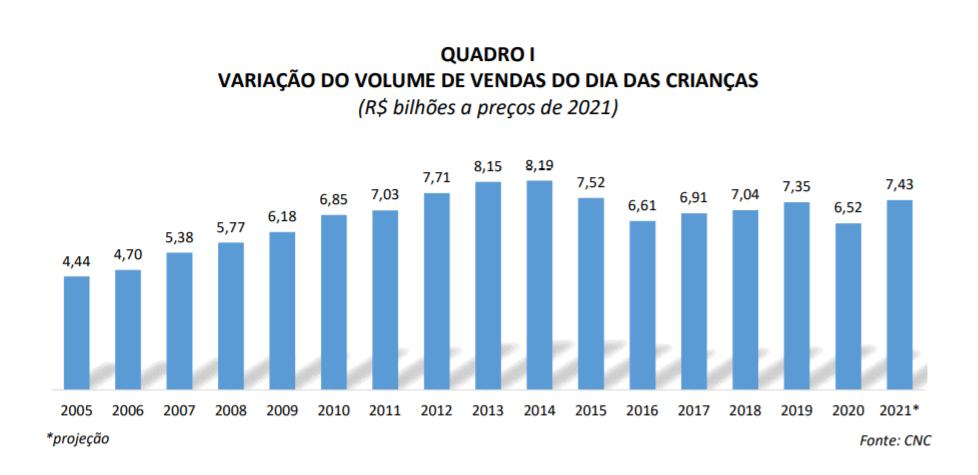 variacao_do_volume_de_vendas_do_dia_das_criancas